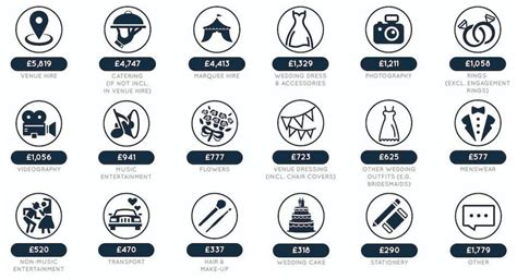 the average cost of a uk wedding
