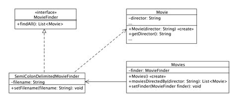 software dependency diagram how to improve this uml class diagram software
