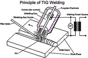 tungsten inert gas tig welding of aluminium alloys