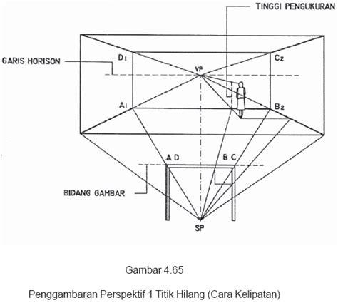 tutorial gambar perspektif 1 titik hilang menggambar dasar perspektif belajar serbaneka