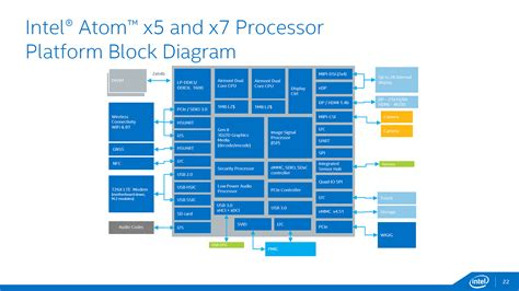 Home Design Diagram intel cherry trail atom x7 and atom x5 block diagram