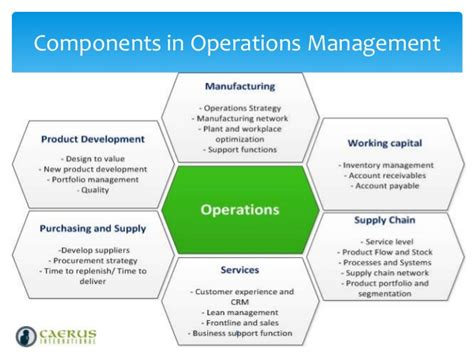 operation management fundamentals of operations management