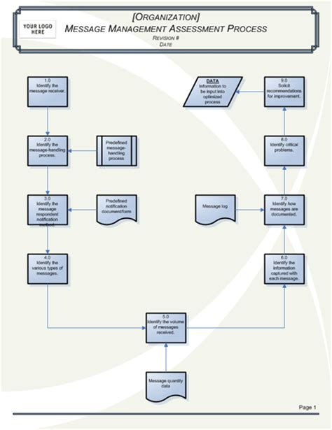 Message Processing Flowchart Chart Templates Microsoft Office Flowchart Template