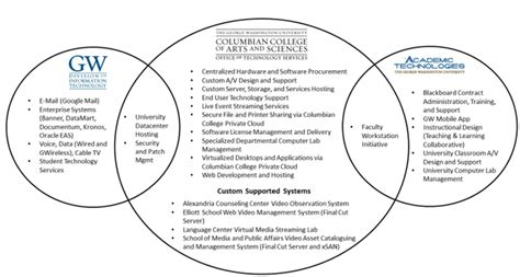 college venn diagram about office of technology services the george