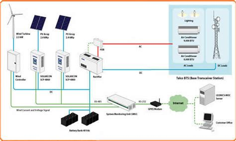 stand alone solar panel system wiring diagram k
