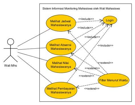 pengertian layout pada website use case diagram pengertian komponen dan contoh