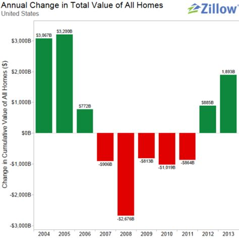 combined value of us homes to top 25 trillion in 2013