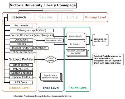 diagramme use d un site e commerce le guide complet de l architecture de l information pour