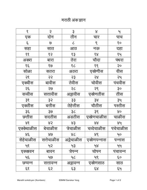 Ordinal Pop Culture 21 marathi numbers 1 to 100