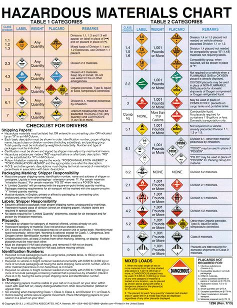 image gallery hazmat placards chart