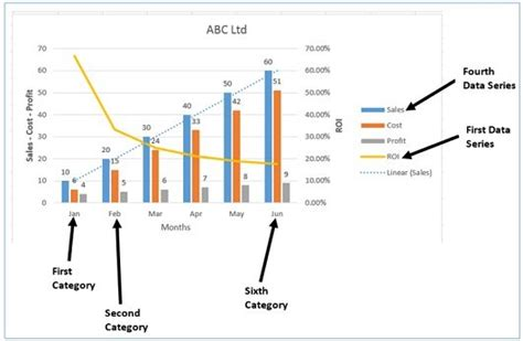 best categories best excel charts types for data analysis presentation