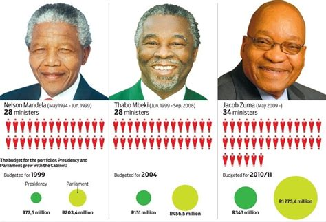 South Cabinet Members by South Africa Cabinet Is Thrice Costlier Than Uk S