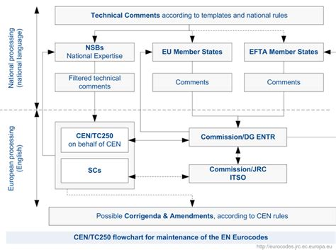 maintenance procedure template eurocodes building the future the european commission