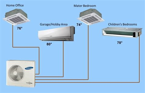 Attic Air Conditioner - attic multi zone air conditioning photos ductless mini