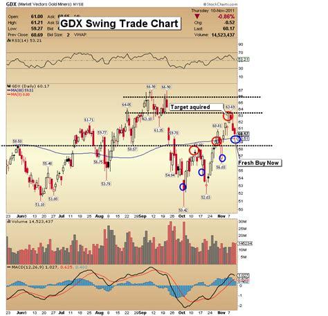 swing trading charts nov 11 2011 new gold target 2330 morris hubbartt