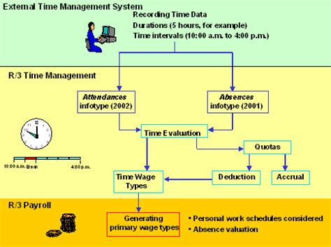 Hr In The Time Of sap time management its features and advantages