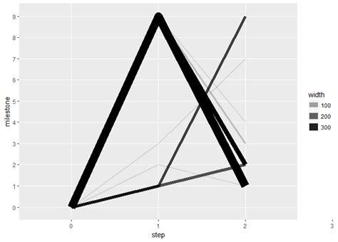ggplot2 theme linewidth ggplot2 plot line width size based on counts using