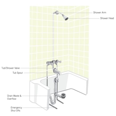 bathtub water pressure low shower and tub repairs plumbing company