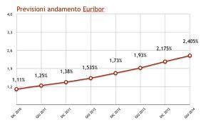 banca d italia euribor previsioni per il tasso bce e l euribor corsi