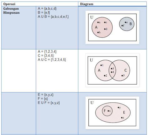 28 diagram venn matematika diagram venn matematika diagram venn dan bilangan dkinanti krisnukerti ccuart Image collections