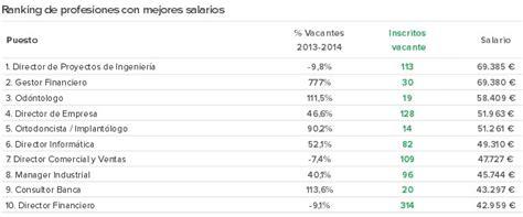 sueldos de empleo de vigilancia los diez empleos con los mejores salarios seg 250 n infojobs
