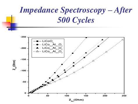 impedance in supercapacitor impedance spectroscopy capacitor 28 images how to explain negative values of z in impedance