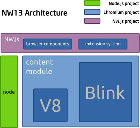 node js webkit tutorial nw13 architecture 183 nwjs nw js wiki 183 github