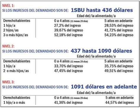 Penciones De Ecuador | tabla de pensiones alimenticias vigente en ecuador para el