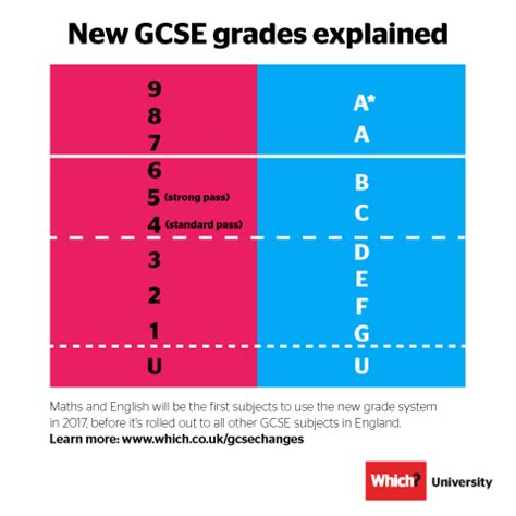 new grade 9 1 gcse 1782947760 gcse results day 2018 what to expect which