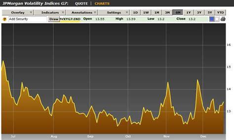 jp emerging markets index jp forex volatility index forex margin accounts