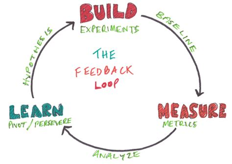 feedback loop diagram 365 sketches a challenge to sketch a a