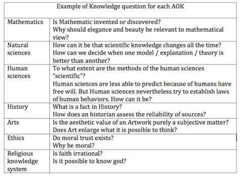 Knowledge Claim And What Is A Tok Question And What Is It Not Think About It Exles Of Tok Presentations