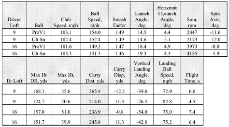 swing speed vs ball speed patent wo2013052925a2 a kit for a driver and golf ball