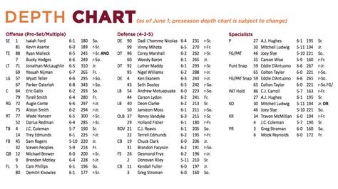 hd wallpapers printable football depth chart template awi