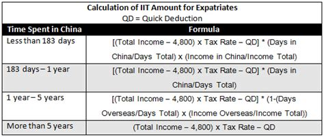 malaysia taxation rate for bonus china expat tax filing and declarations for 2012 income