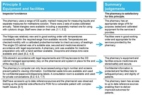 Inspection Report Writing Format by After An Inspection Report Process General Pharmaceutical Council