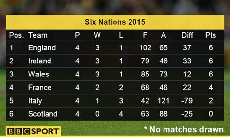 Six Nations Table six nations table