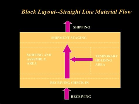warehouse layout and material flow warehouse operations and inventory management