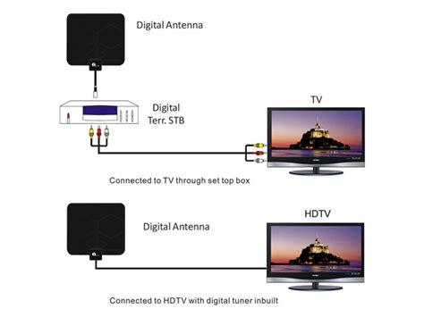 1byone digital indoor hdtv antenna at 63