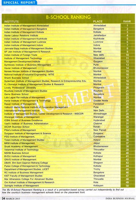Part Time Mba Rankings India by Best Mba Colleges In India Part Time Mba Colleges In
