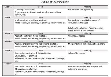 coaching plan template for teachers 6 week outline coaching cycles