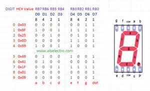 7 Segment Display Table by Pic Interfacing 7 Segment Display Alselectro