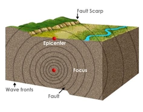 earthquake meaning what is the epicenter of an earthquake definition