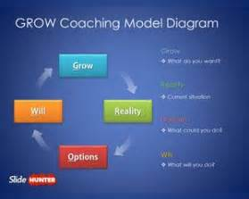 Grow Coaching Template by Free Grow Coaching Model Diagram For Powerpoint Free