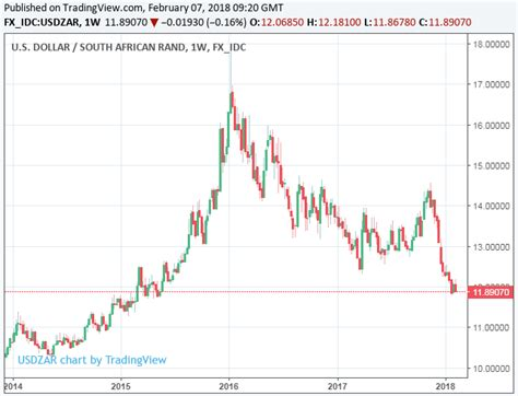converter zar to usd south african rand headed back to 3 year highs as zexit