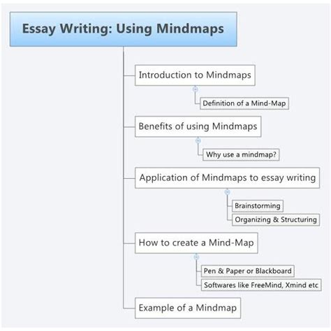 writing a strategy paper essay writing strategies how to mind map