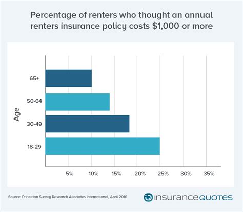 millennials lack renters insurance putting finances at risk