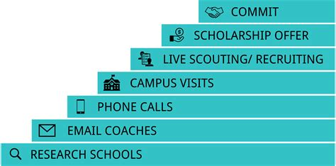 design your dream school online helping high school athletes get college scholarships