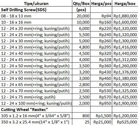 Nut Mur Baut M8 100pcs daftar harga mur baut pt abadi metal utama