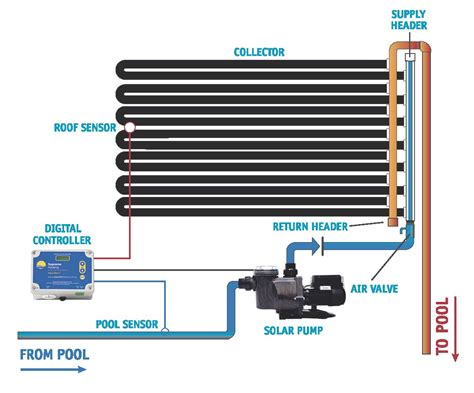 Solar Water Heater Polaris pentair pool heater wiring diagram get free image about